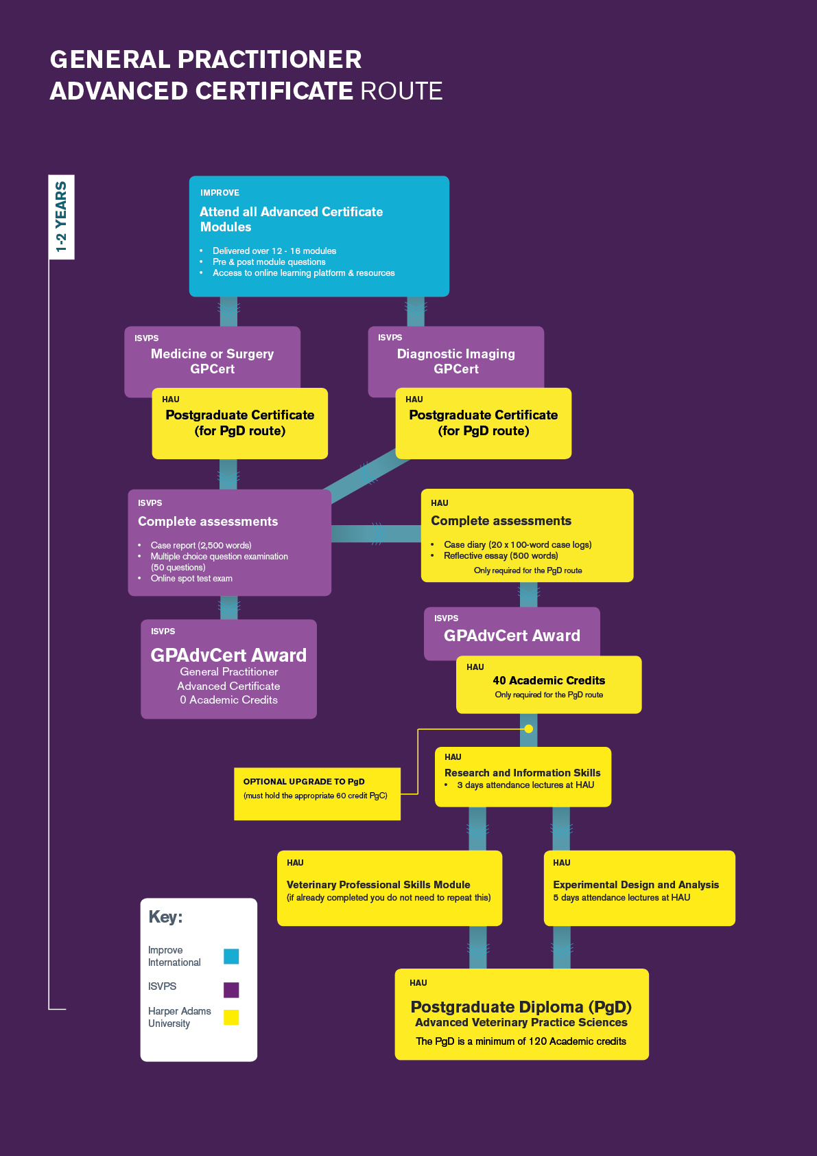 General Practitioner Advanced Certificate in Small Animal Medicine Flow Chart