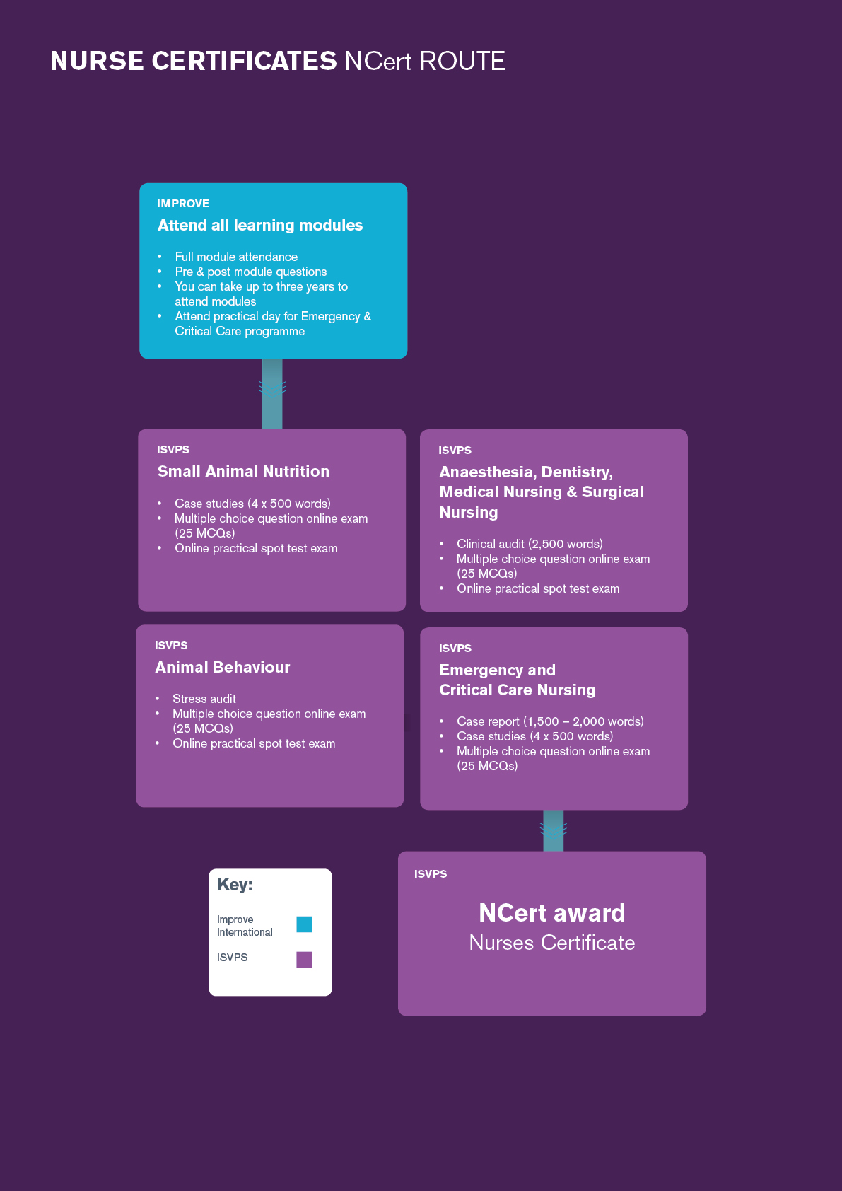 Nurses Certificate in Animal Behaviour Flow Chart